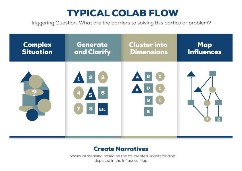 Typical Colab Flow - Demosophia